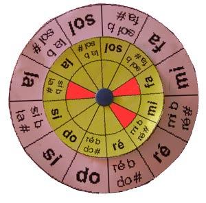 La roue exemple 1