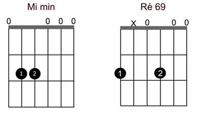 Comment bien d buter la guitare d accompagnement - Apprendre la guitare seul mi guitar ...