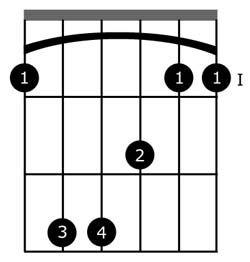 diagramme accord F ligne