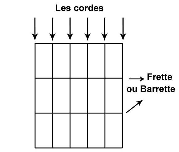 diagramme accord cordes et frettes