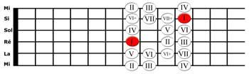 Modèle de la gamme mineure